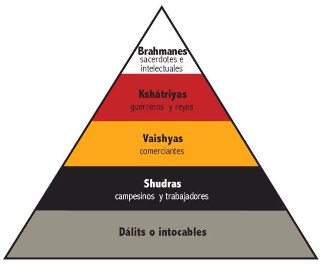 Gráfico extraído del informe Las castas en la India. 4 claves básicas de la Fundación Vicente Ferrer.